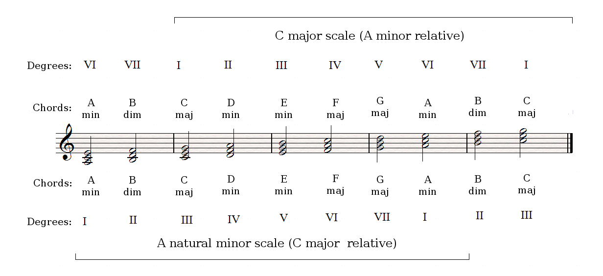 The Other Degrees Of A Major Scale And The Minor Mode Audiofanzine