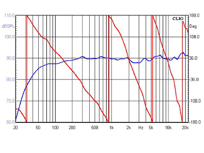 Understanding Speaker Distortion Specs - Audiofanzine