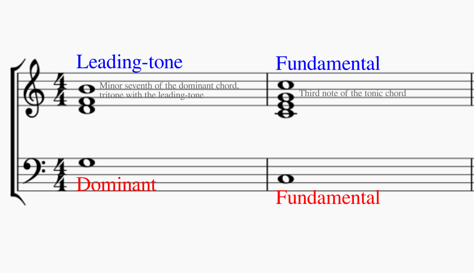 Understanding The Leading Tone Audiofanzine