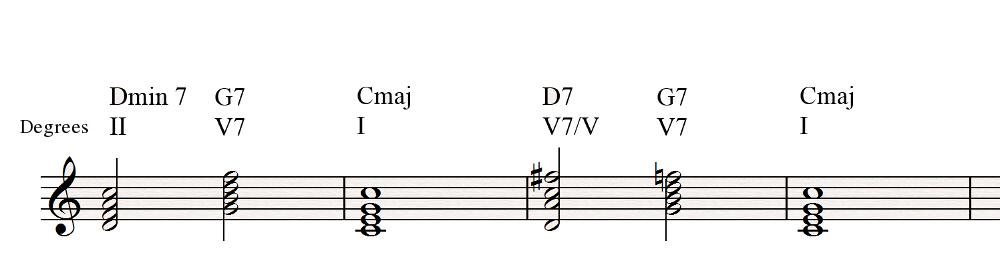 Tritone Substitution And Secondary Dominants Audiofanzine