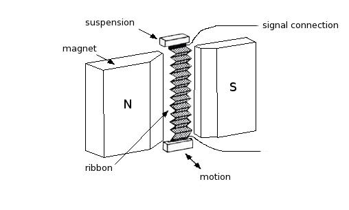 understanding ribbon-based speakers