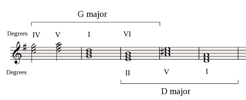 Using Ii V I And Pivot Chords Audiofanzine