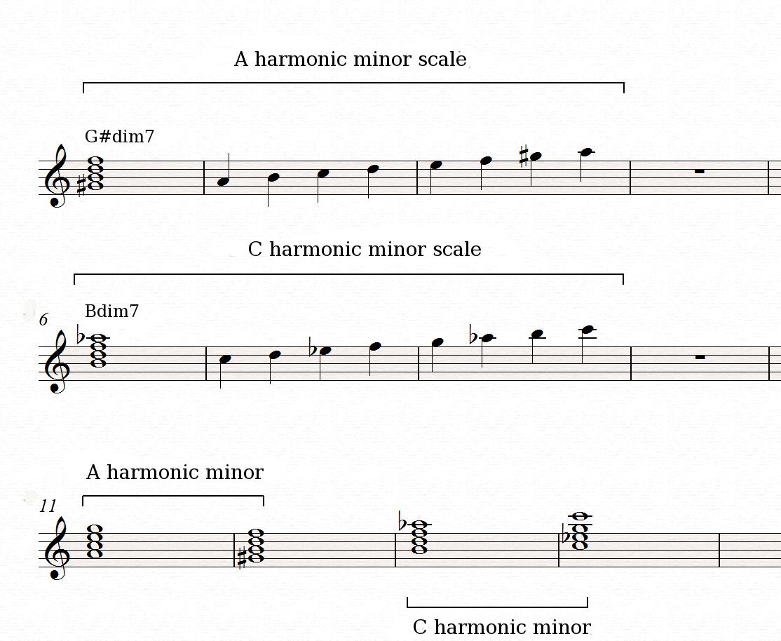 Enharmonic modulations audiofanzine am cm am hexwebz Images