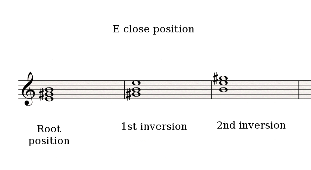 Open Position Chords Audiofanzine