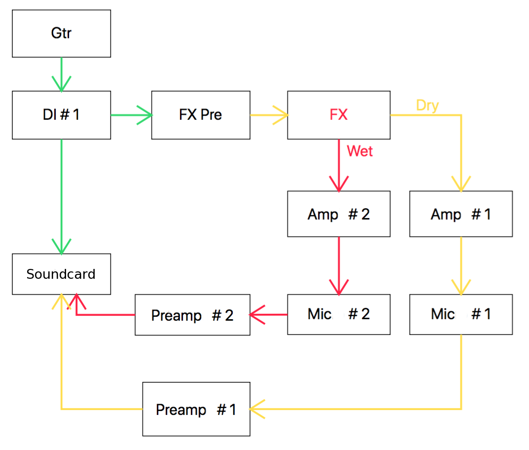 Recording Electric Guitar With Or Without Effects Part 2 Diagram Parts Of The 3