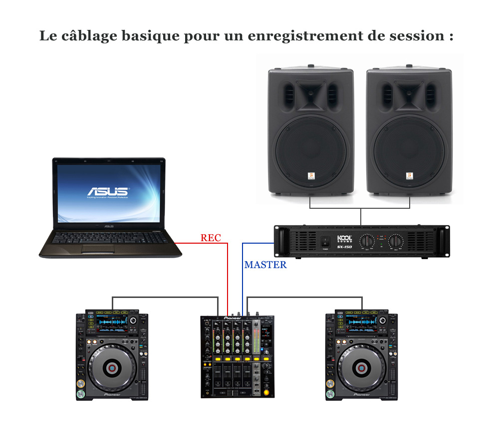 Configurer sa table pour enregistrer son mix dj audiofanzine Comment choisir une table de mixage