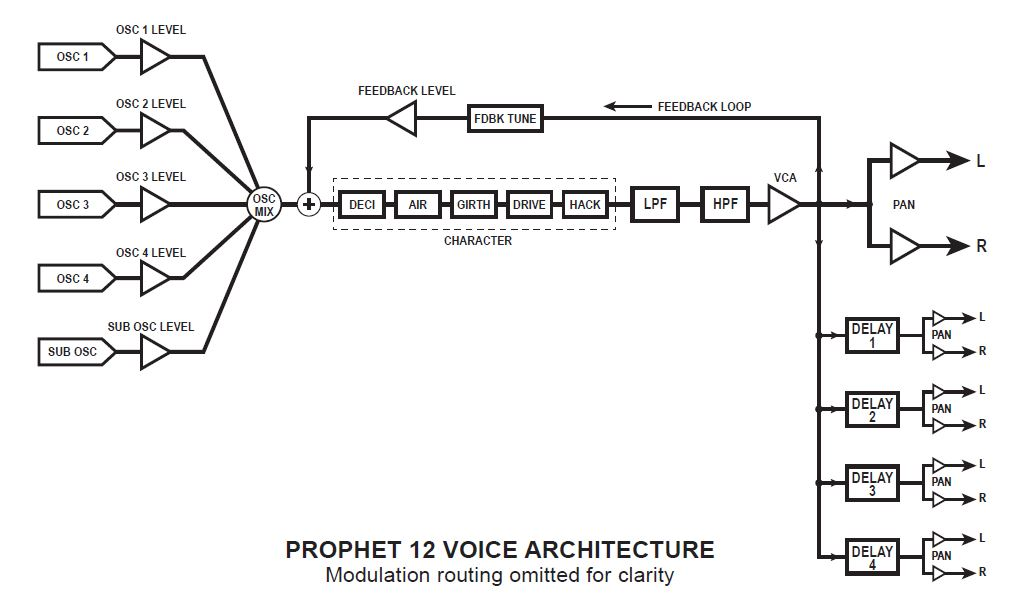Prophet 12 diagram