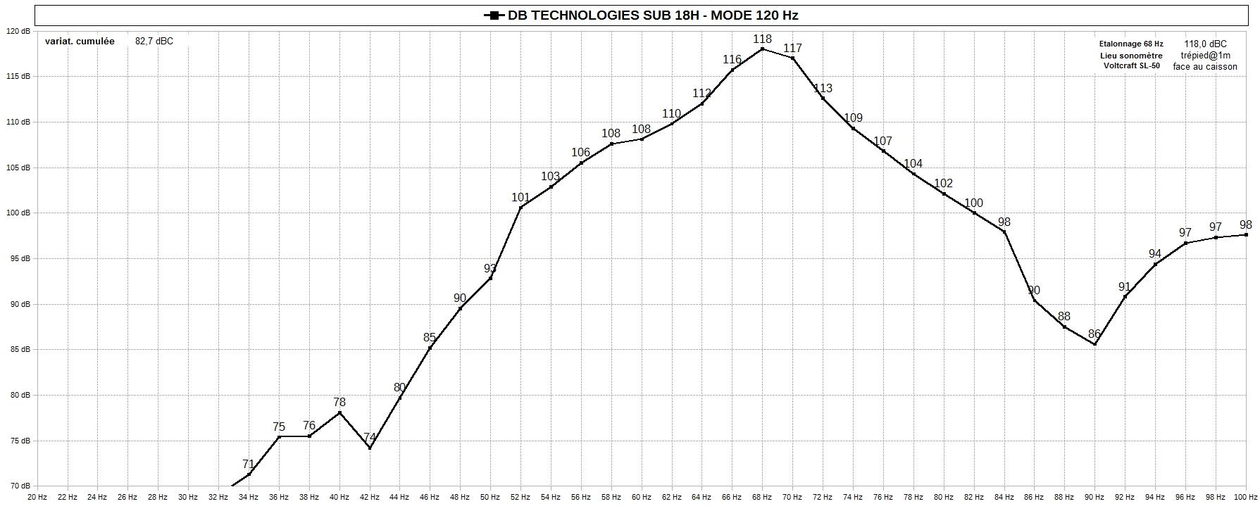 sub 18h - db technologies sub 18h