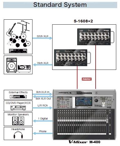 Простейшая схема подключения M-400 к сценической коробке показана на рисунке ниже.