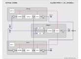 NIIO Analog Iotine Core