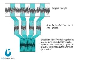 La synthèse granulaire