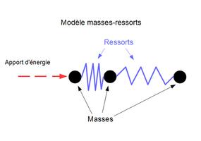 La synthèse sonore par modèles physiques