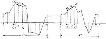 La synthèse sonore stochastique