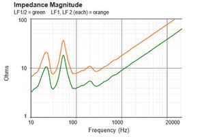 03 A EAW SB1002 impedance curve