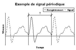 06 B Exemple de signal periodique