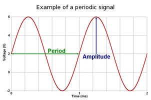 Periodic signal