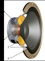 Loudspeaker bass [Svjo CC BY SA 3.0]