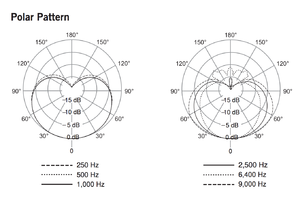 Shure KSM8 Dualdyne : Diagramme de zones de captation