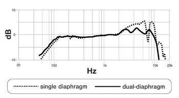 Shure KSM8 Dualdyne : Courbe de réponse comparant un système Unidyne et un système Dualdyne