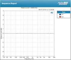 RME Audio Fireface UFX+ : deviation line