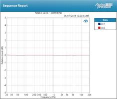 RME Audio Fireface UFX+ : deviation mic