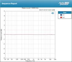 Antelope Audio ZenTour : Deviation Line