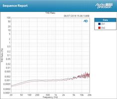 Antelope Audio ZenTour : THD Line