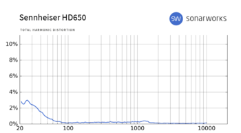 Audio-Technica ATH-R70x : HD650 THD