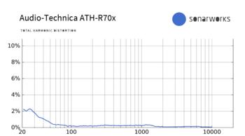 Audio-Technica ATH-R70x : R70x THD