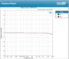 PreSonus AR12 USB : Deviation Line ±0,230 dB