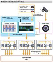 Yamaha Montage 6 : Montage 3diag 2 Motion Control.JPG