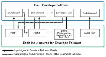 Yamaha Montage 6 : Montage 3diag 4 Env Follower.JPG