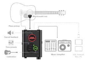 irig acoustic stage scheme