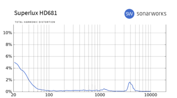 Superlux HD681 : THD HD681