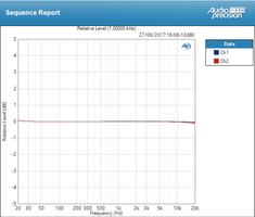 Mackie Big Knob Passive : Deviation à 16dB = ±0,078 dB