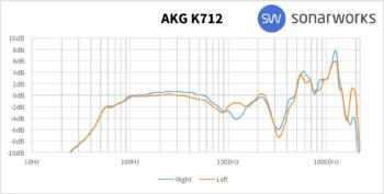 AKG K712 Pro : K712AFR
