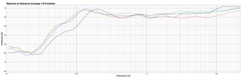 PreSonus Eris E3.5 : Alesis(black)MAudio(red)Mackie(green)Presonus(blue)