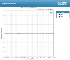 Focusrite Clarett 2Pre USB : deviation line ±0,018 dB