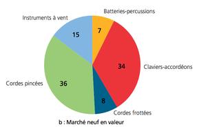 Instruments et matériels audio : Graphique 3 valeur