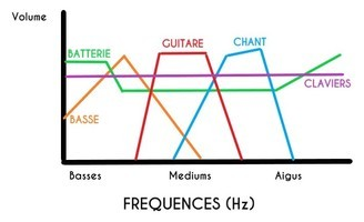 FREQUENCES