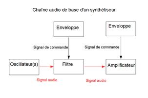Monodie et polyphonie en synthèse sonore