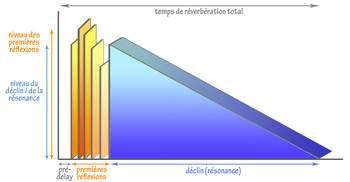 Représentation graphique de la reverb