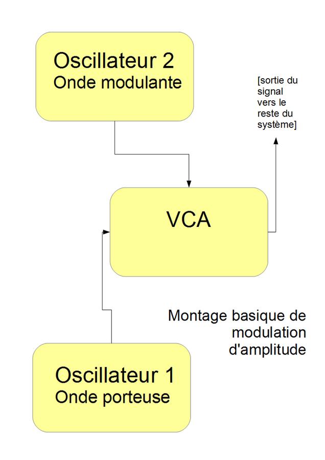 La synthèse à modulation de fréquence (FM)
