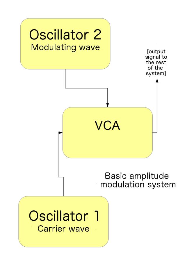 FM synthesis explained - Audiofanzine