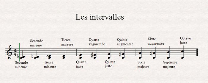 Solfège : les harmonies