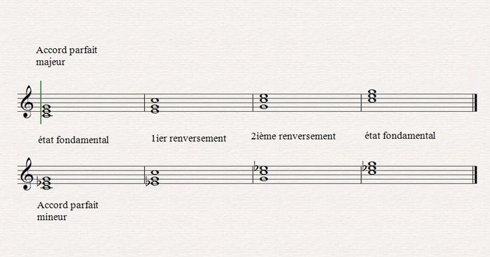 Construire les accords, l'harmonie musicale