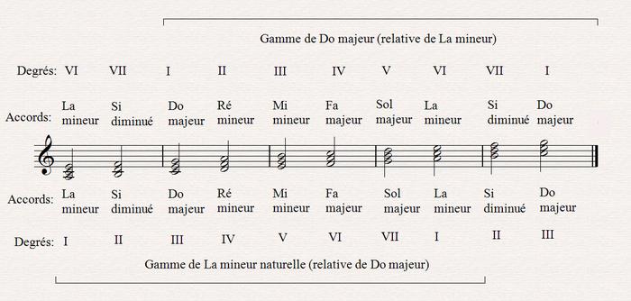 Gamme de do majeur, harmonisation