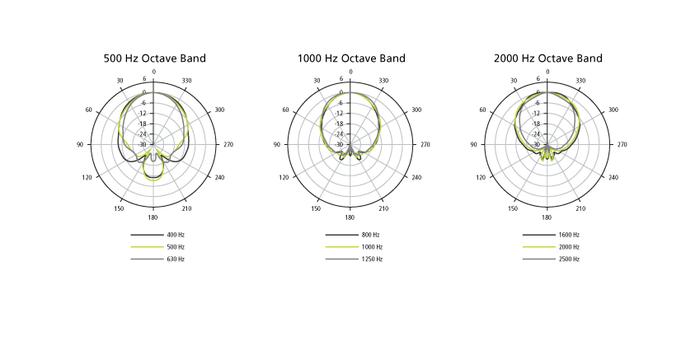 Enceintes de Sono : 02 A LT9403 Horizontal Polar Diagram partiel
