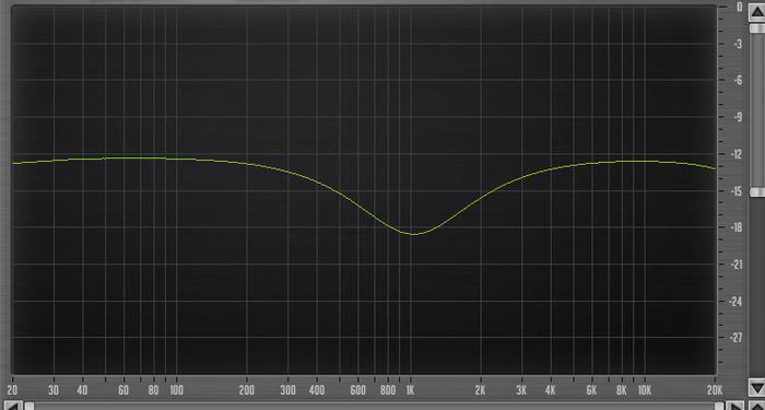 Behringer X32 Producer : 29 eq 1KHz X32