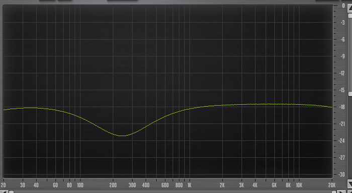 PreSonus StudioLive 16.4.2AI : 48 Eq 225Hz Low Q